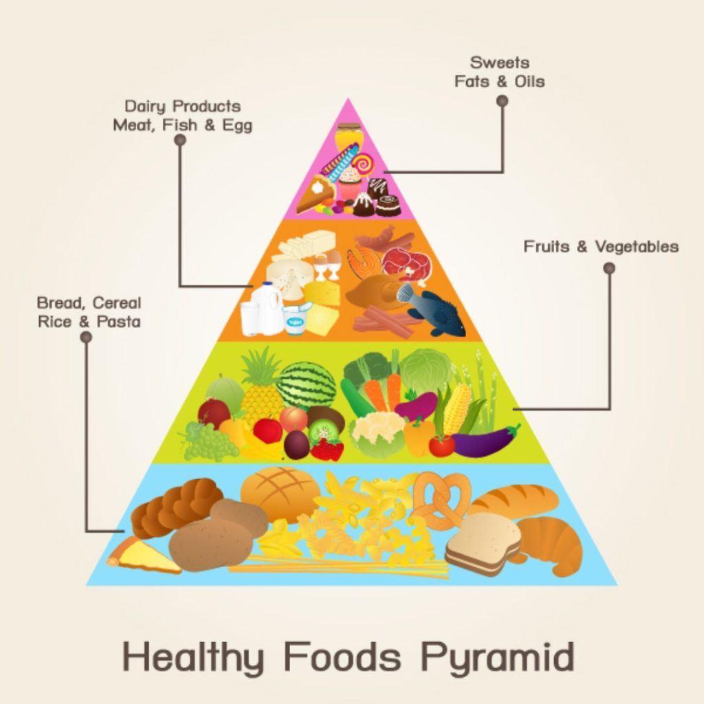 Piramida pola makan sehat.
